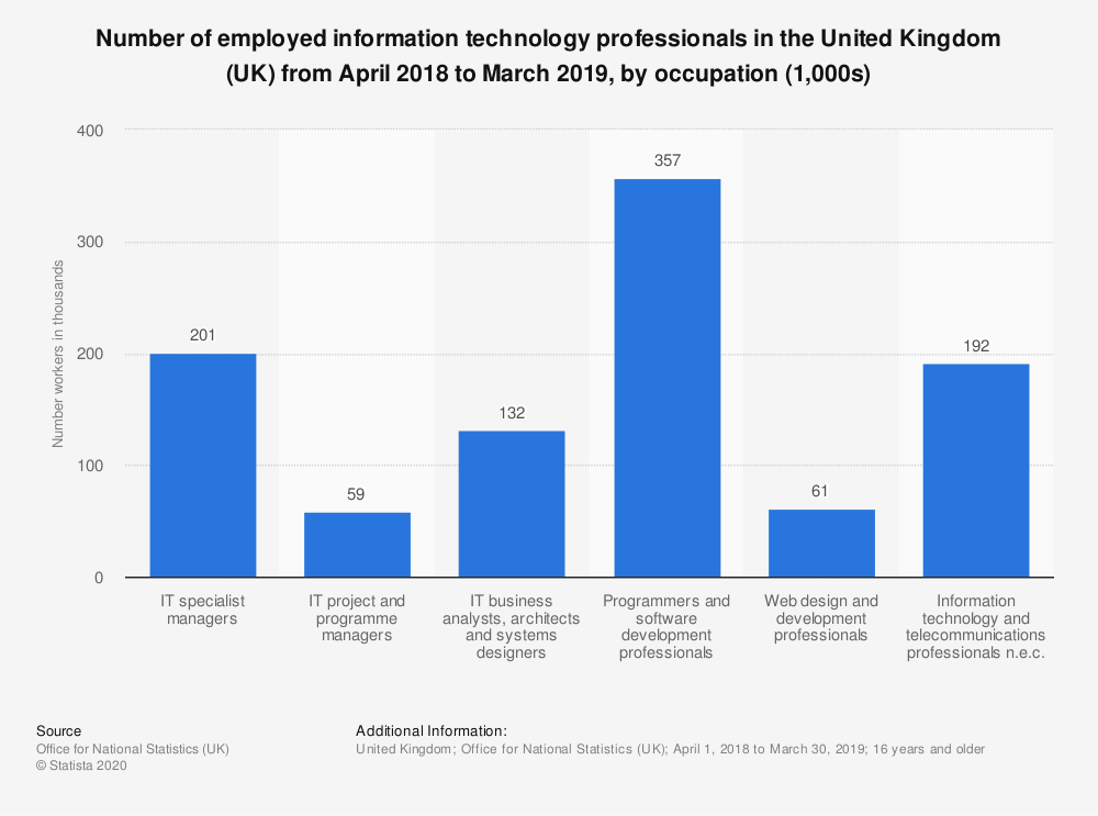 Statistic: Number of employed information technology professionals in the United Kingdom (UK) from April 2018 to March 2019, by occupation (1,000s) | Statista