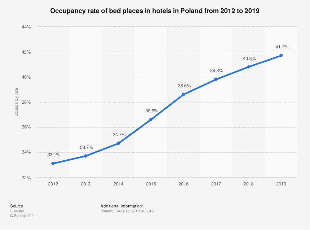 Statistic: Occupancy rate of bed places in hotels in Poland from 2012 to 2018 | Statista
