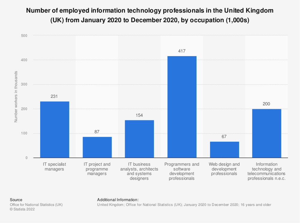 Statistic: Number of employed information technology professionals in the United Kingdom (UK) in 2018, by occupation (1,000s) | Statista