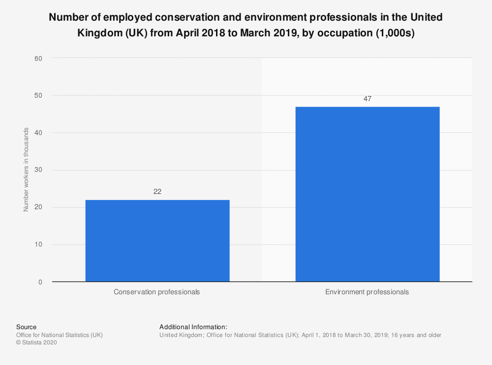 Statistic: Number of employed conservation and environment professionals in the United Kingdom (UK) from April 2018 to March 2019, by occupation (1,000s) | Statista