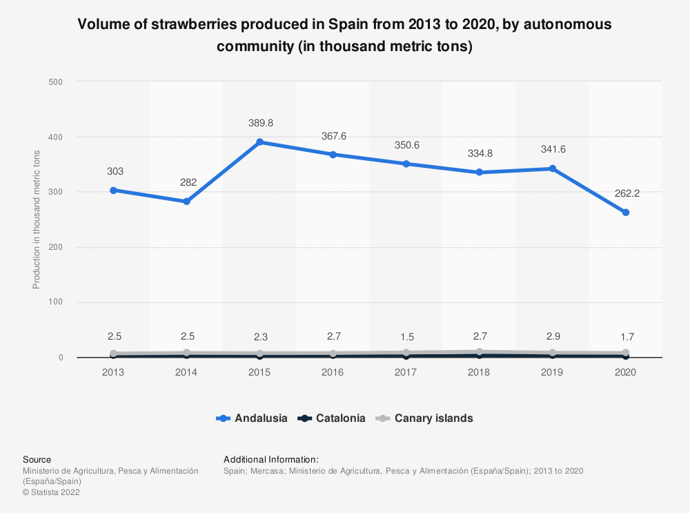 Statistic: Volume of strawberries produced in Spain from 2015 to 2017, by autonomous community (in thousand of metric tons) | Statista