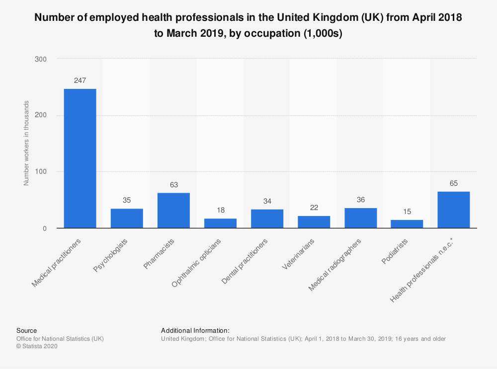 Statistic: Number of employed health professionals in the United Kingdom (UK) in 2018, by occupation (1,000s) | Statista
