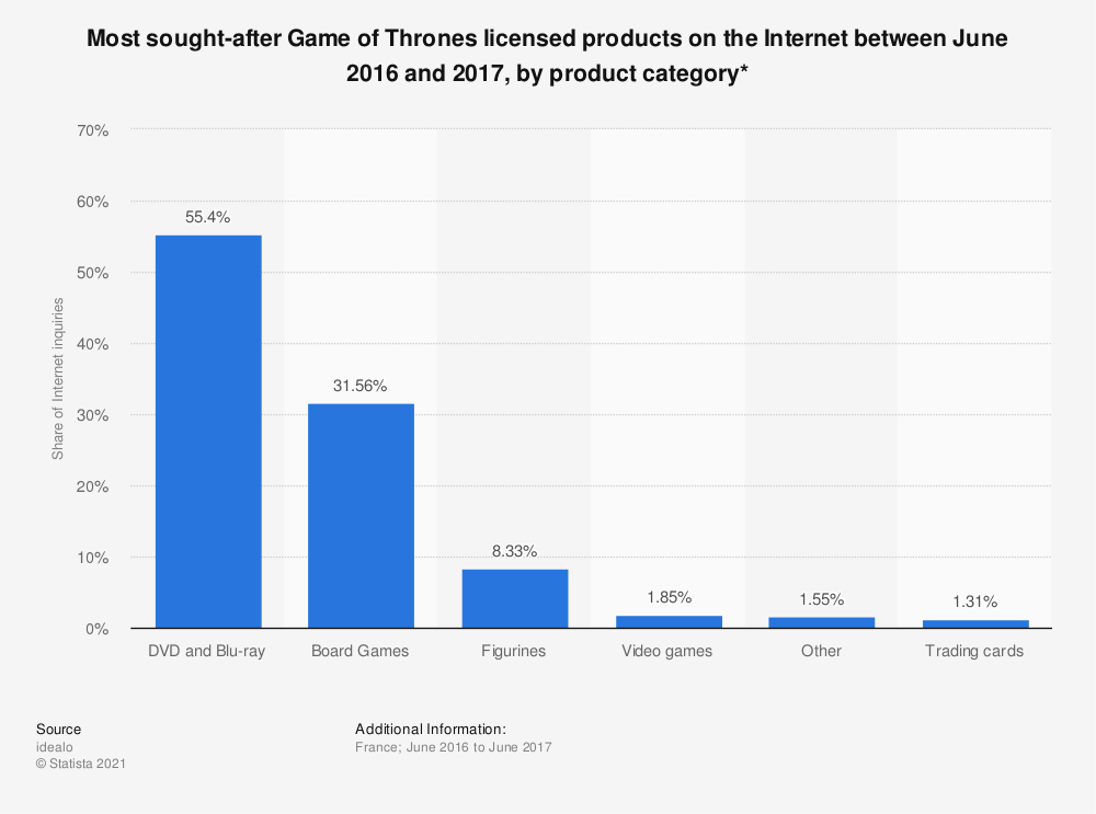 Statistic: Most sought-after Game of Thrones licensed products on the Internet between June 2016 and 2017, by product category* | Statista