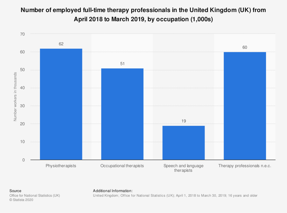 Statistic: Number of employed full-time therapy professionals in the United Kingdom (UK) from April 2018 to March 2019, by occupation (1,000s) | Statista