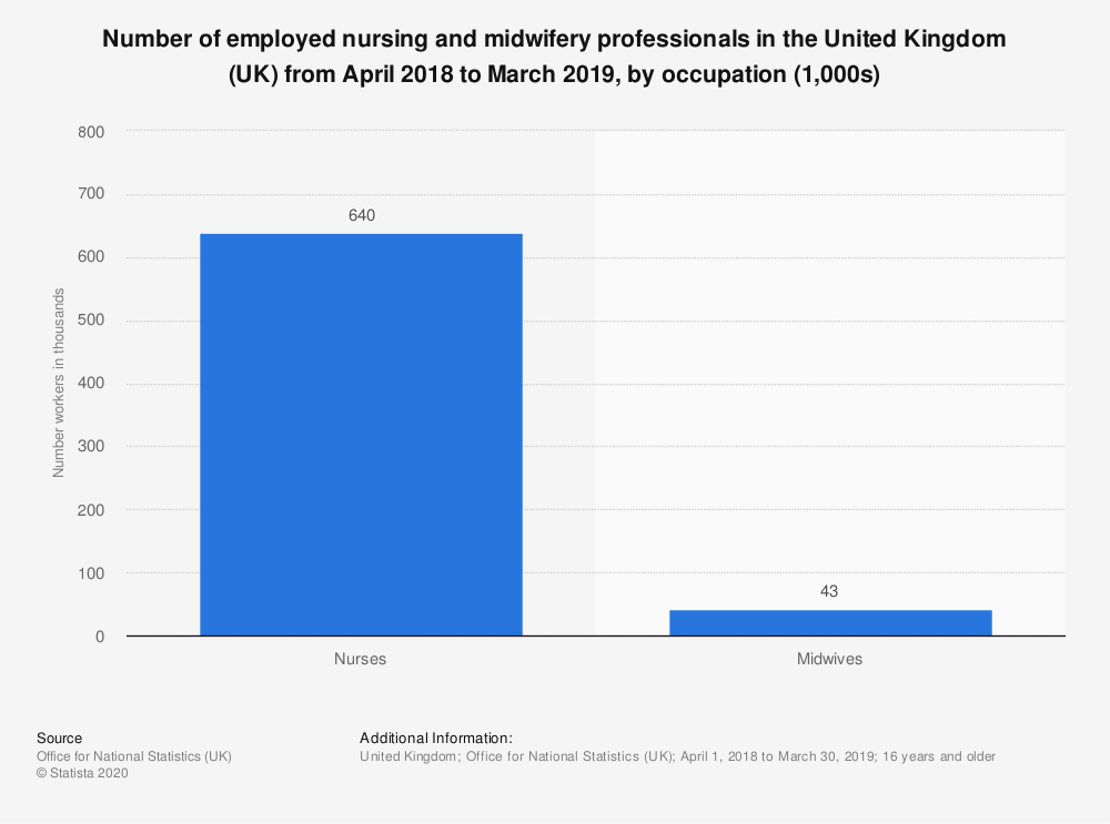 Statistic: Number of employed nursing and midwifery professionals in the United Kingdom (UK) from April 2018 to March 2019, by occupation (1,000s) | Statista