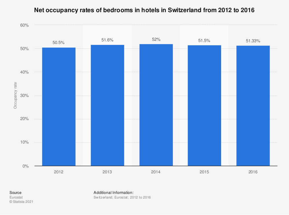Statistic: Net occupancy rates of bedrooms in hotels in Switzerland from 2012 to 2016 | Statista