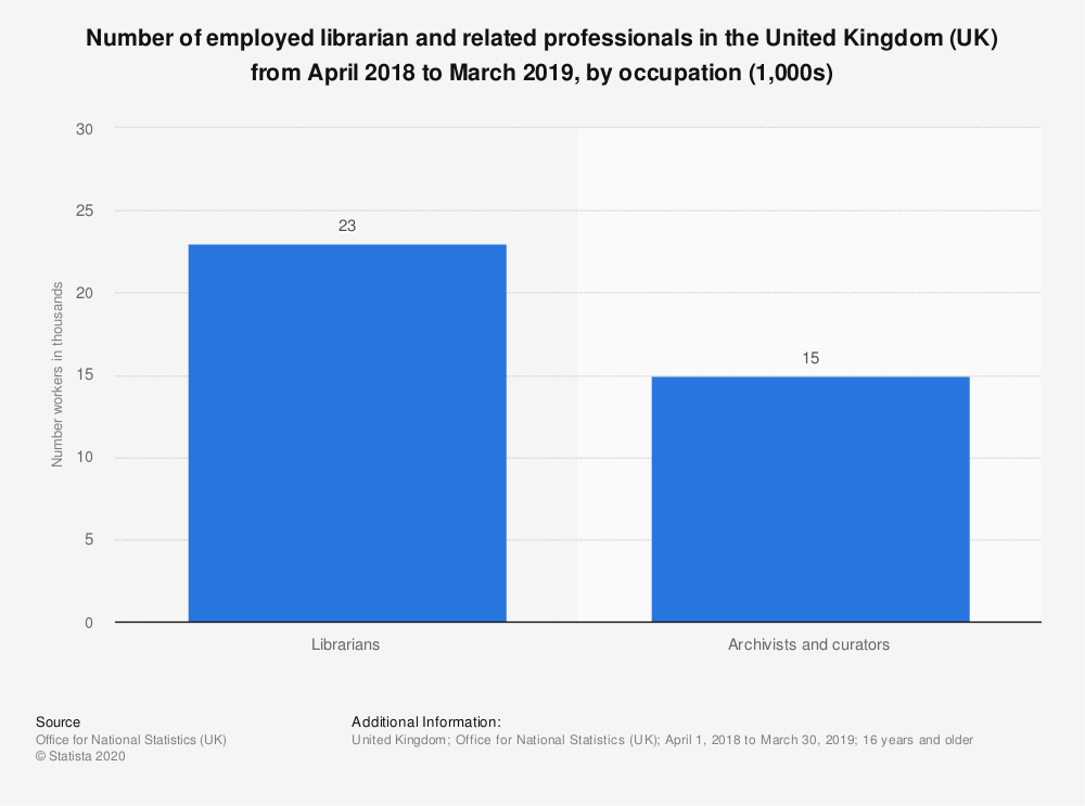 Statistic: Number of employed librarian and related professionals in the United Kingdom (UK) from April 2018 to March 2019, by occupation (1,000s) | Statista