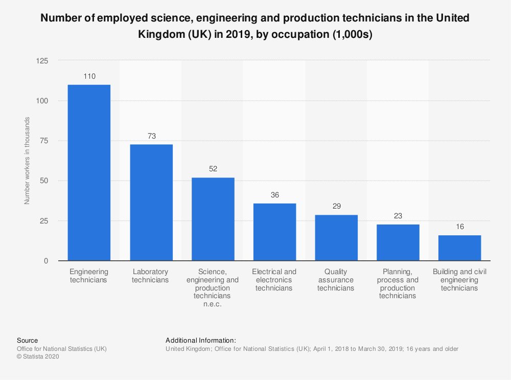 Statistic: Number of employed science, engineering and production technicians in the United Kingdom (UK) in 2018, by occupation (1,000s) | Statista