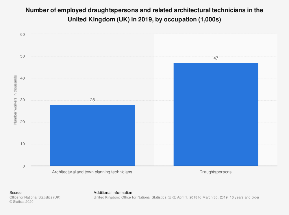 Statistic: Number of employed draughtspersons and related architectural technicians in the United Kingdom (UK) in 2018, by occupation (1,000s) | Statista