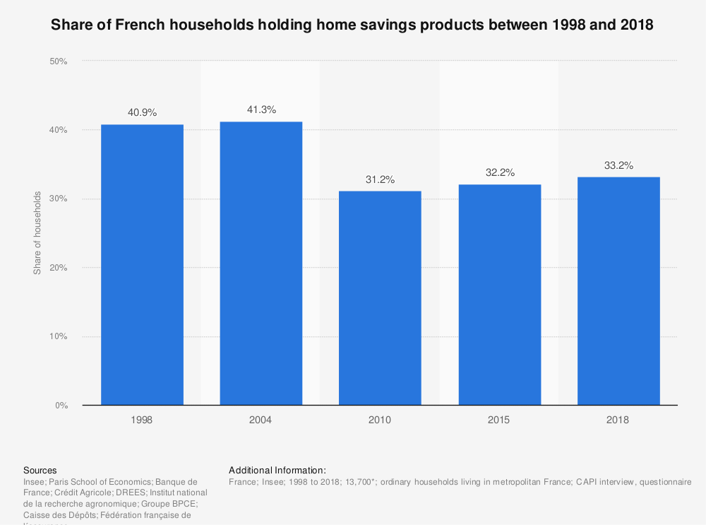 Statistic: Share of French households holding home savings products between 1998 and 2018 | Statista