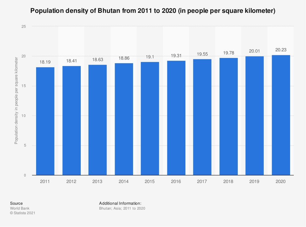Statistic: Population density of Bhutan from 2005 to 2017 (in people per square kilometer) | Statista