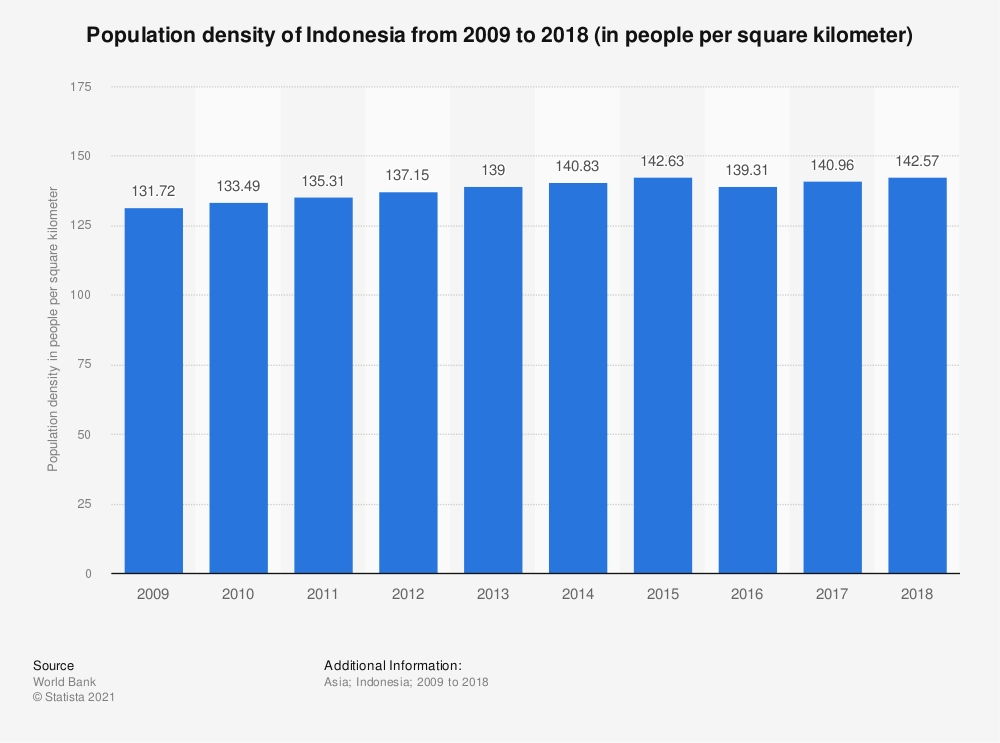 Statistic: Population density of Indonesia from 2009 to 2018 (in people per square kilometer) | Statista