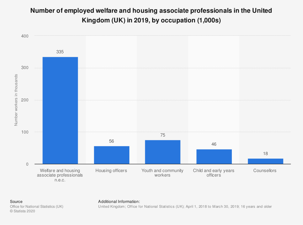 Statistic: Number of employed welfare and housing associate professionals in the United Kingdom (UK) in 2019, by occupation (1,000s) | Statista
