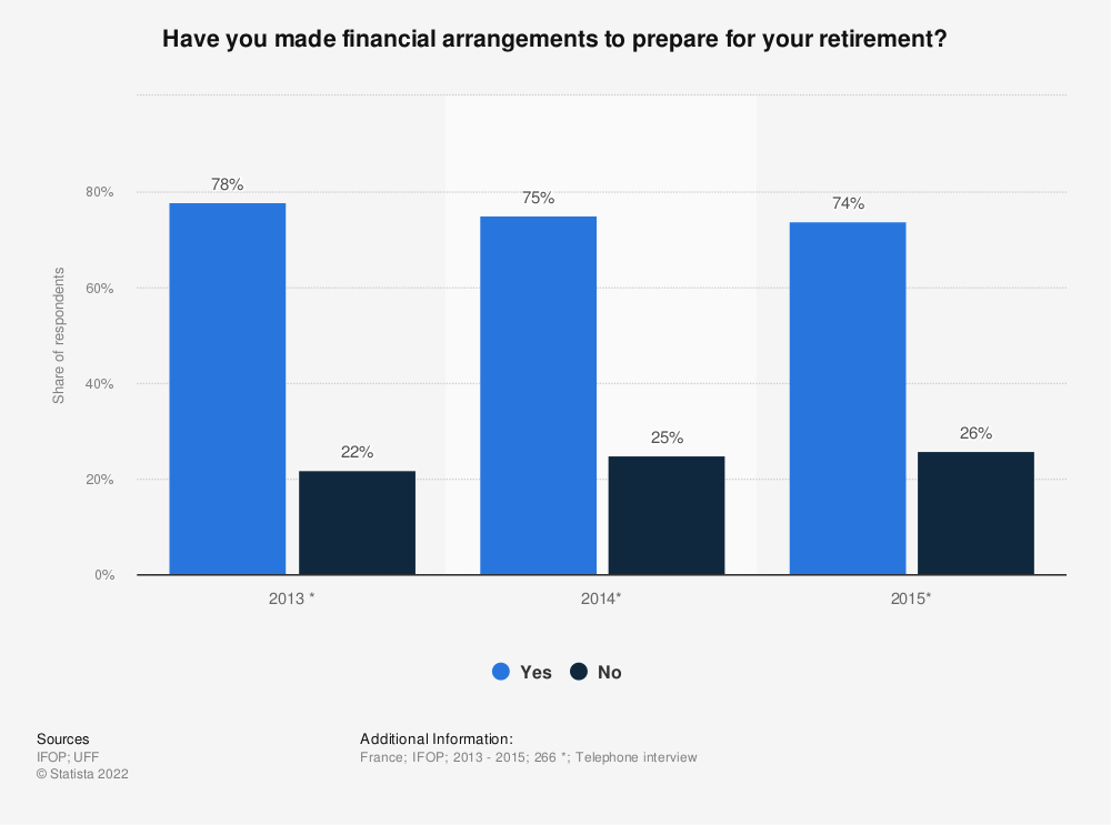 Statistic: Have you made financial arrangements to prepare for your retirement? | Statista