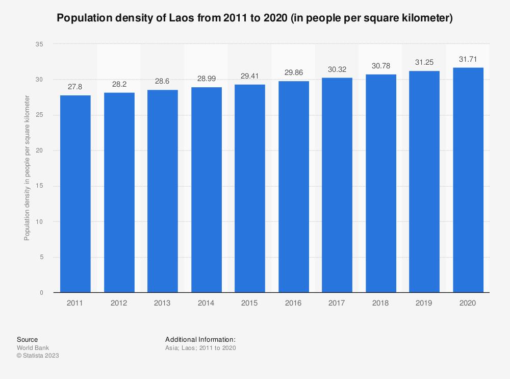 Statistic: Population density of Laos from 2009 to 2018 (in people per square kilometer) | Statista