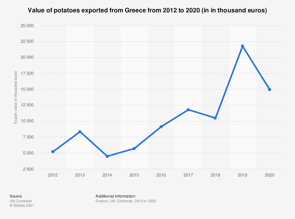 Statistic: Value of potatoes exported from Greece from 2012 to 2018 (in 1,000 euros) | Statista
