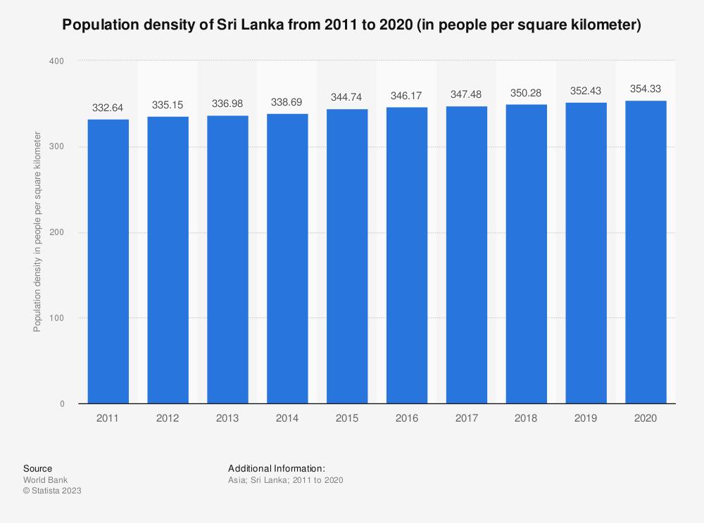 Statistic: Population density of Sri Lanka from 2005 to 2017 (in people per square kilometer) | Statista