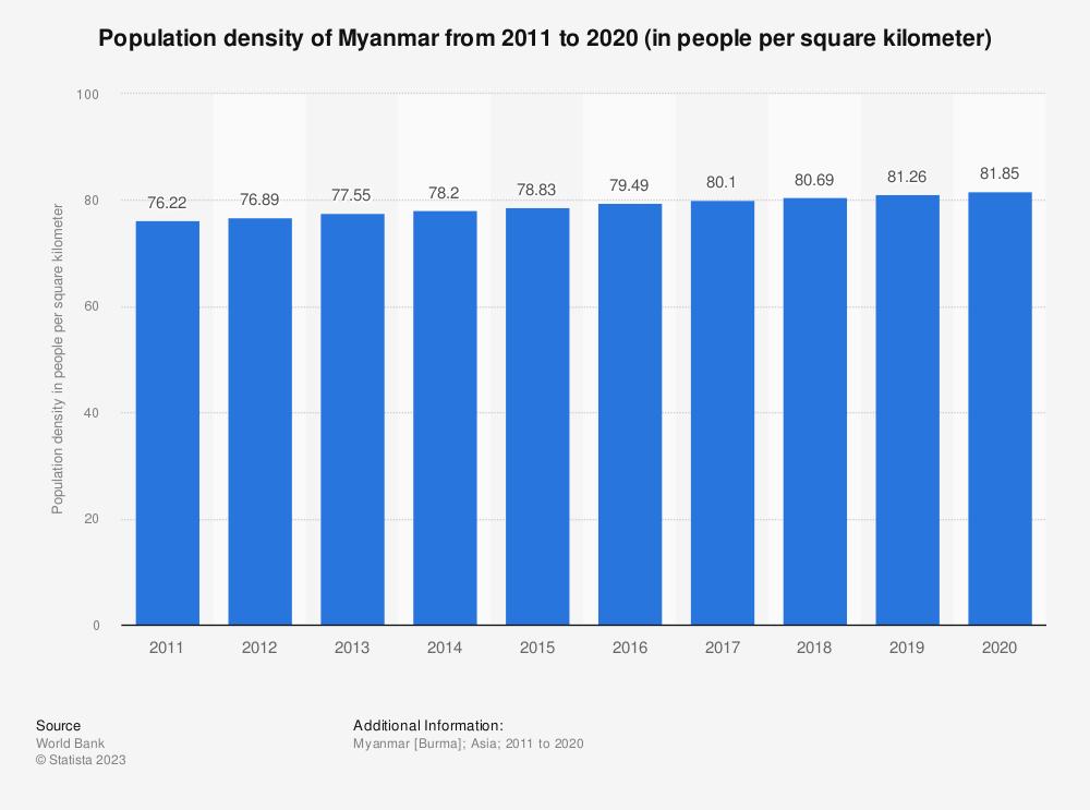 Statistic: Population density of Myanmar from 2005 to 2017 (in people per square kilometer)   Statista