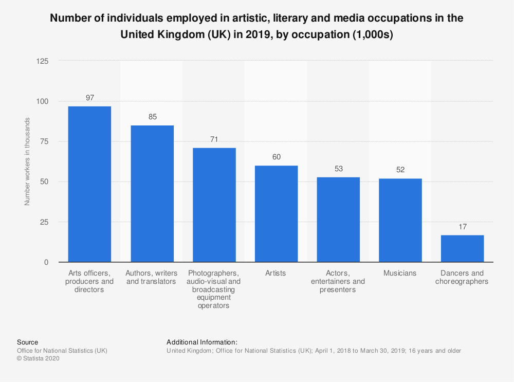 Statistic: Number of individuals employed in artistic, literary and media occupations in the United Kingdom (UK) in 2018, by occupation (1,000s) | Statista