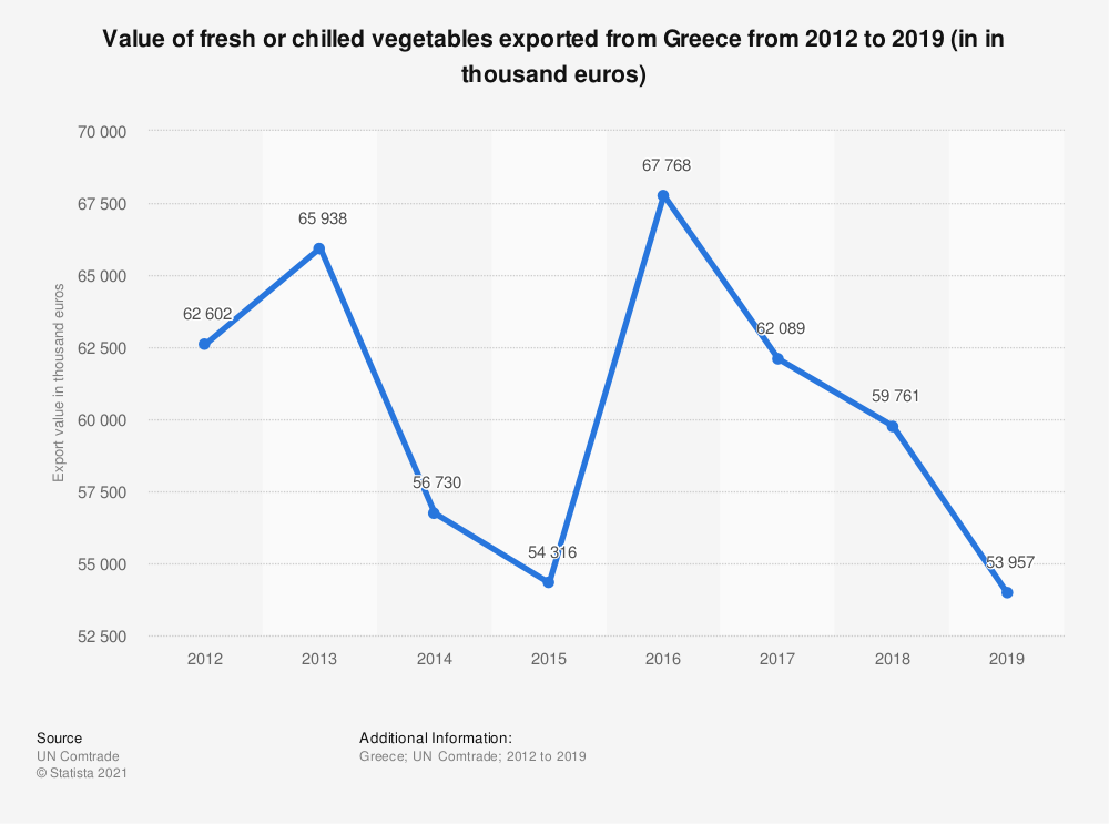 Statistic: Value of fresh or chilled vegetables exported from Greece from 2012 to 2018 (in 1,000 euros) | Statista