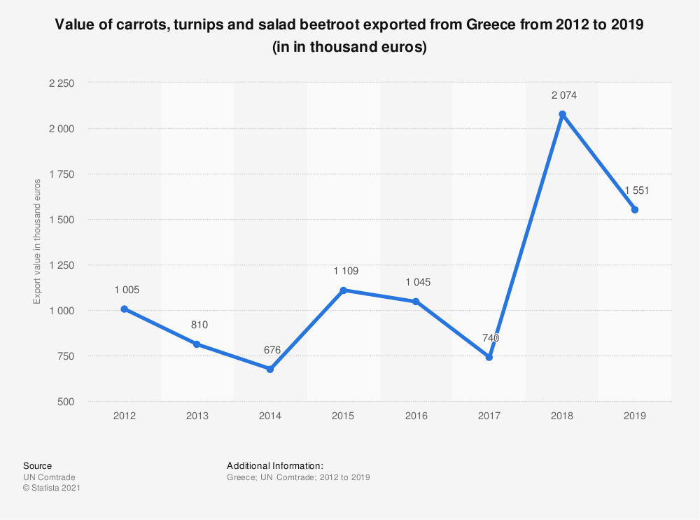 Statistic: Value of carrots, turnips and salad beetroot exported from Greece from 2012 to 2018 (in 1,000 euros) | Statista