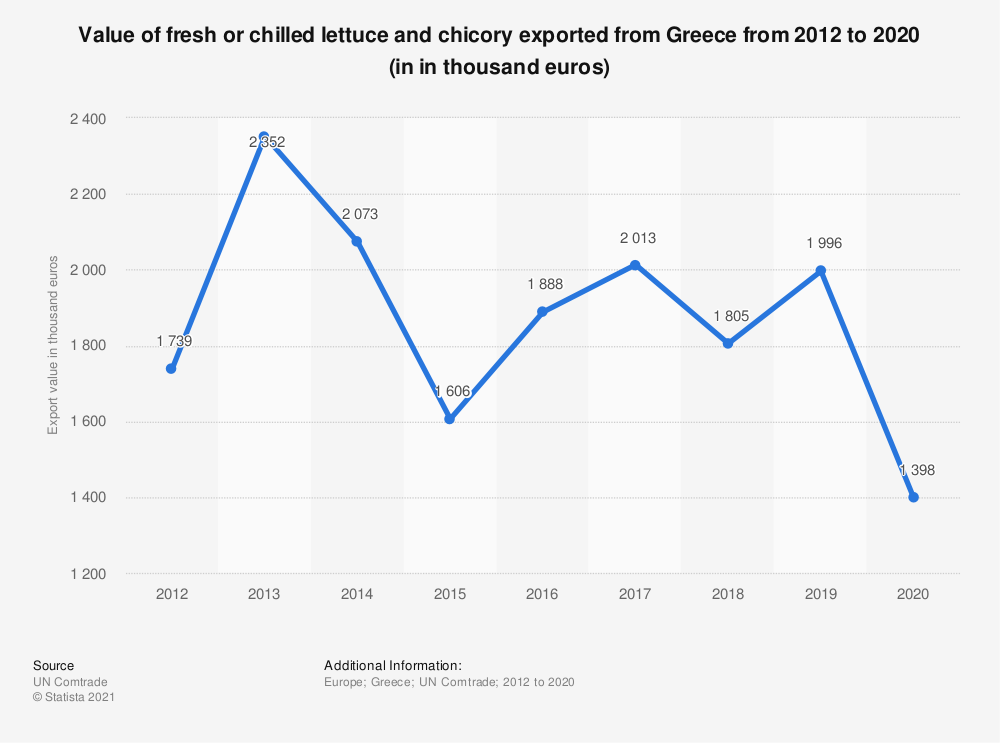 Statistic: Value of fresh or chilled lettuce and chicory exported from Greece from 2012 to 2020 (in in thousand euros) | Statista