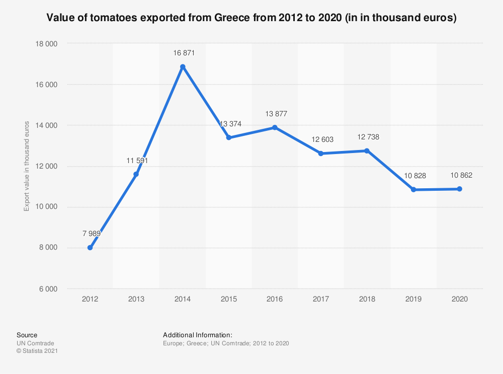 Statistic: Value of tomatoes exported from Greece from 2012 to 2018 (in 1,000 euros) | Statista