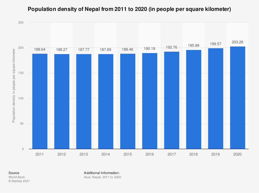 Statistic: Population density of Nepal from 2005 to 2017 (in people per square kilometer) | Statista