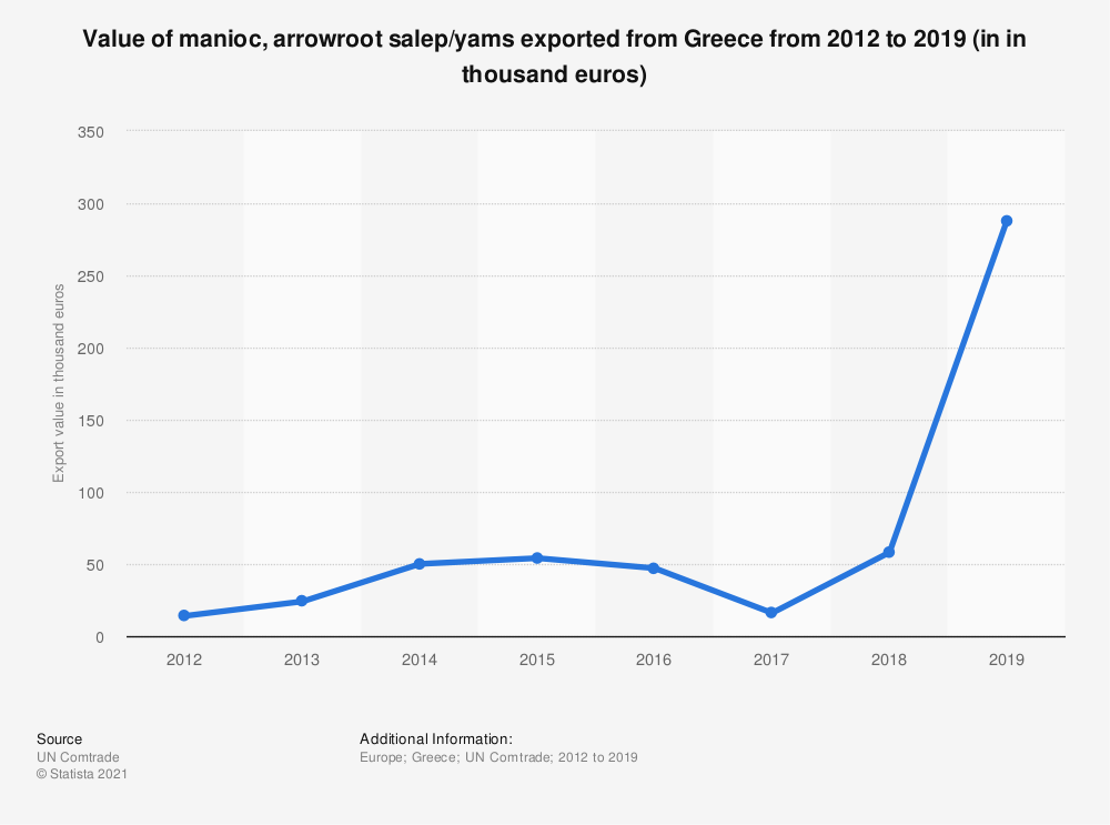 Statistic: Value of manioc, arrowroot salep/yams exported from Greece from 2012 to 2018 (in 1,000 euros) | Statista