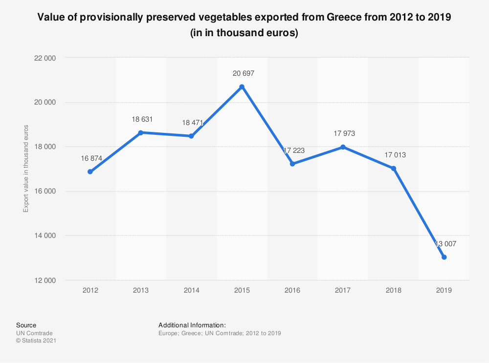 Statistic: Value of provisionally preserved vegetables exported from Greece from 2012 to 2019 (in in thousand euros) | Statista