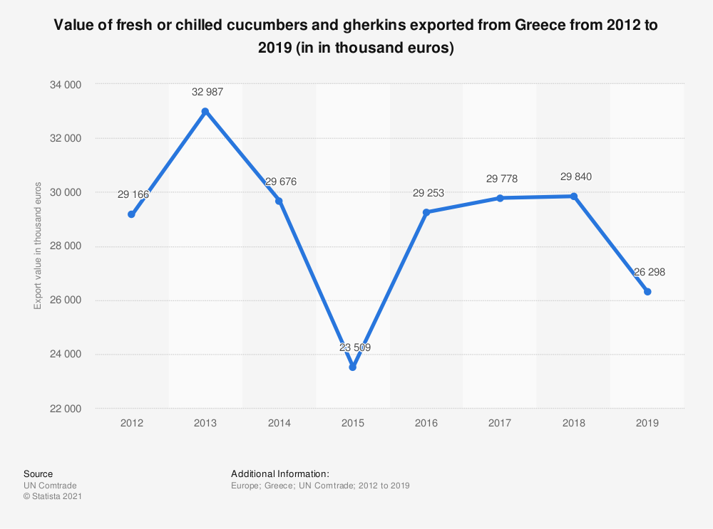 Statistic: Value of fresh or chilled cucumbers and gherkins exported from Greece from 2012 to 2019 (in in thousand euros) | Statista