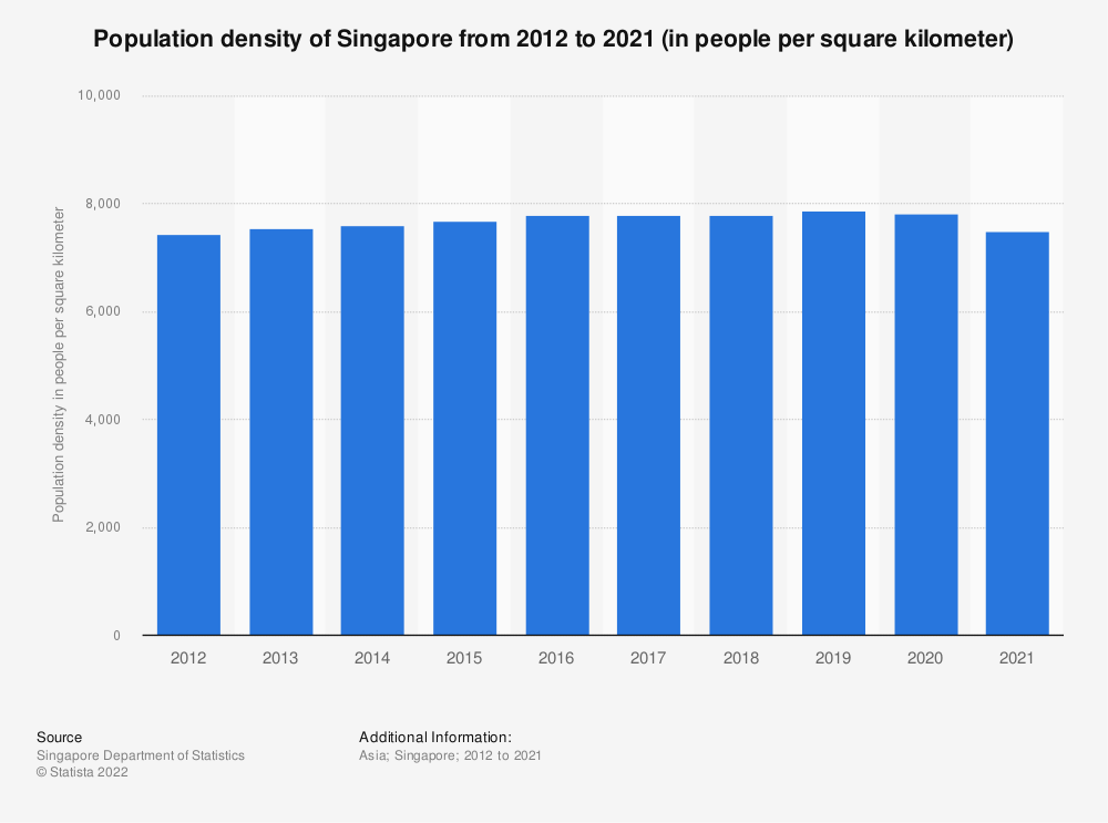 Statistic: Population density of Singapore from 2005 to 2019 (in people per square kilometer) | Statista