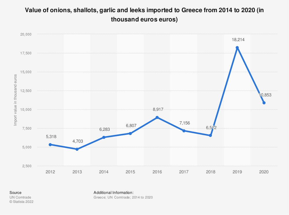 Statistic: Value of onions, shallots, garlic and leeks imported to Greece from 2014 to 2018 (in 1,000 euros) | Statista