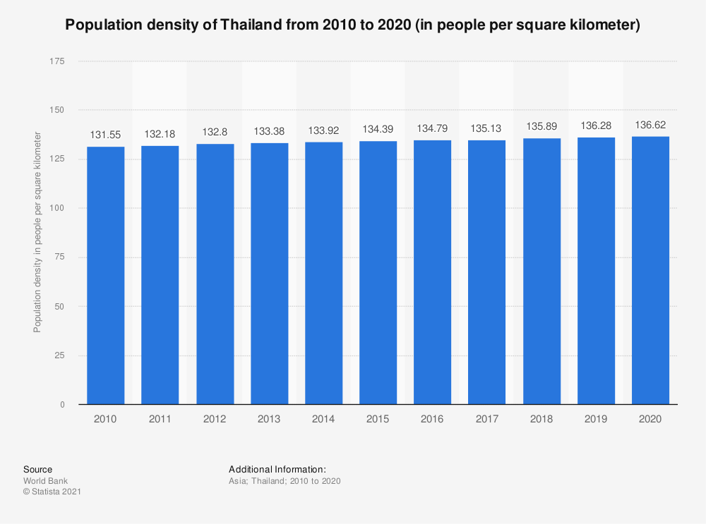 Statistic: Population density of Thailand from 2005 to 2017 (in people per square kilometer) | Statista