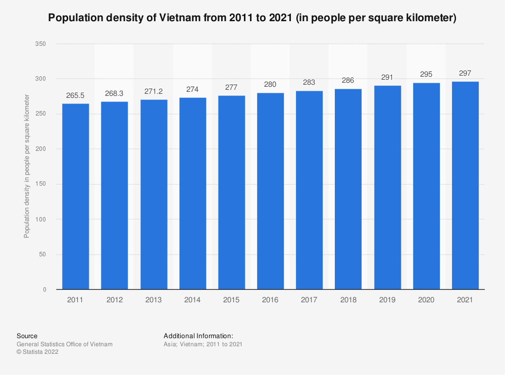 Statistic: Population density of Vietnam from 2005 to 2017 (in people per square kilometer) | Statista
