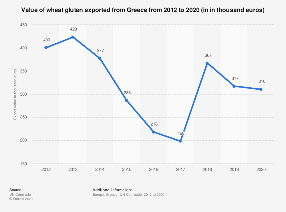 Statistic: Value of wheat gluten exported from Greece from 2012 to 2018 (in 1,000 euros)   Statista