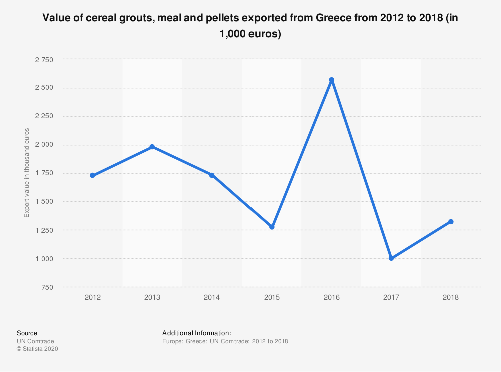Statistic: Value of cereal grouts, meal and pellets exported from Greece from 2012 to 2018 (in 1,000 euros) | Statista