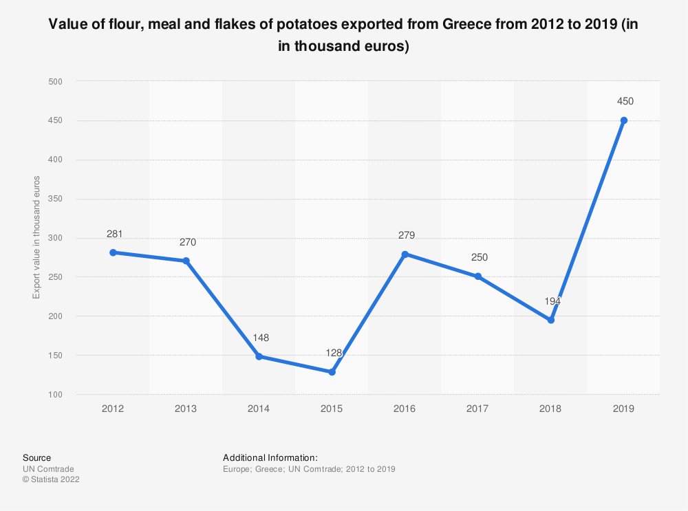 Statistic: Value of flour, meal and flakes of potatoes exported from Greece from 2012 to 2019 (in in thousand euros) | Statista