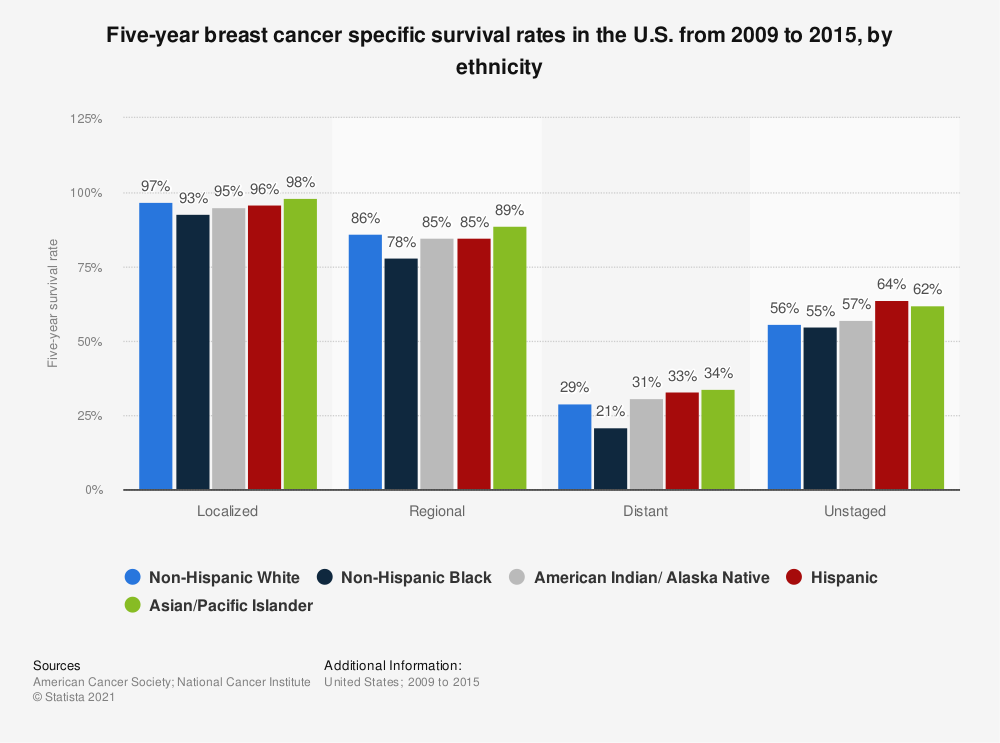 Statistic: Five-year breast cancer specific survival rates in the U.S. from 2007 to 2013, by ethnicity | Statista