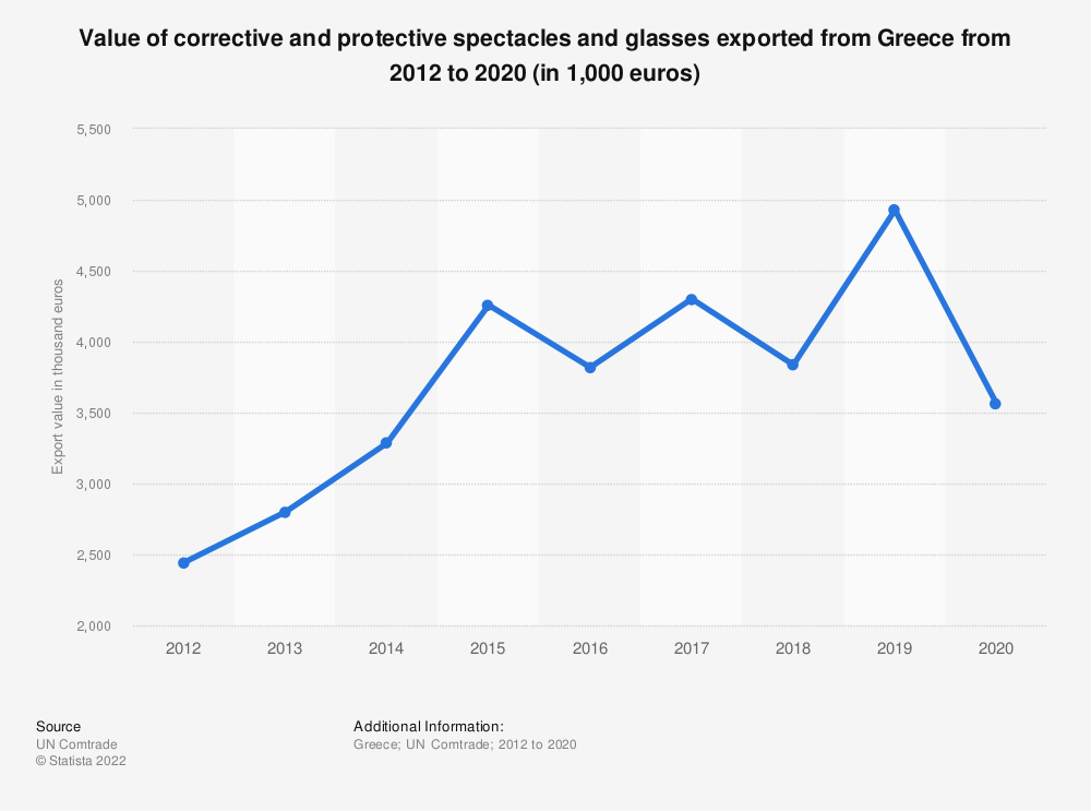 Statistic: Value of corrective and protective spectacles and glasses exported from Greece from 2012 to 2018 (in 1,000 euros) | Statista