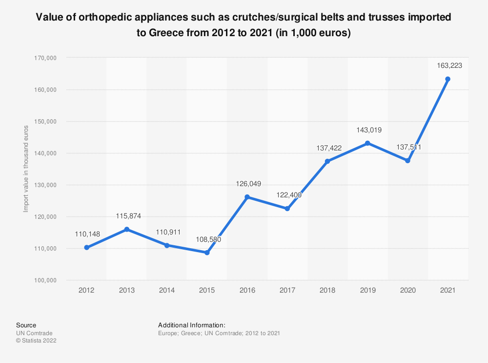 Statistic: Value of orthopedic appliances such as crutches/surgical belts and trusses imported to Greece from 2012 to 2018 (in 1,000 euros) | Statista