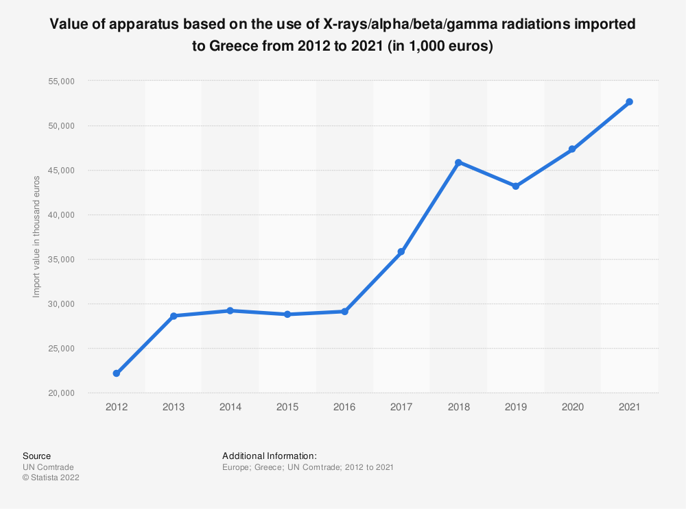 Statistic: Value of apparatus based on the use of X-rays/alpha/beta/gamma radiations imported to Greece from 2012 to 2017 (in 1,000 euros)   Statista