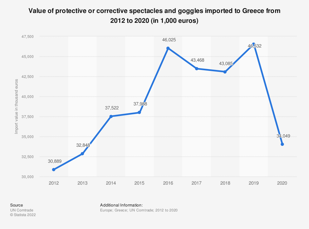 Statistic: Value of protective or corrective spectacles and goggles imported to Greece from 2012 to 2018 (in 1,000 euros) | Statista