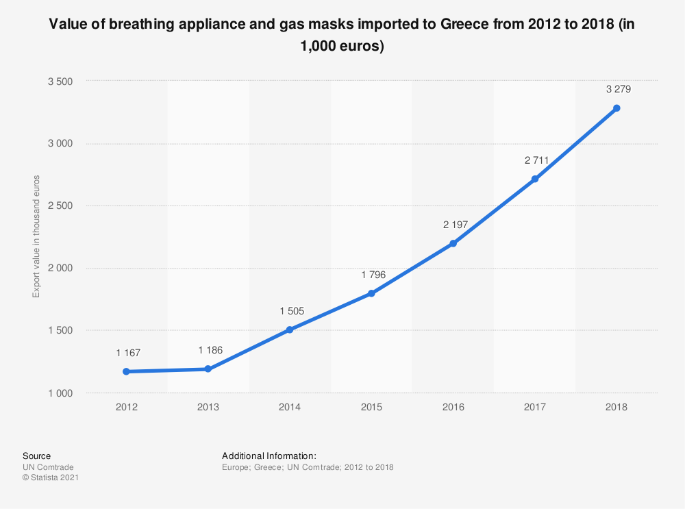 Statistic: Value of breathing appliance and gas masks imported to Greece from 2012 to 2018 (in 1,000 euros) | Statista