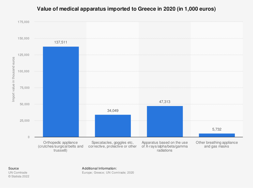 Statistic: Value of medical apparatus imported to Greece in 2018 (in 1,000 euros) | Statista