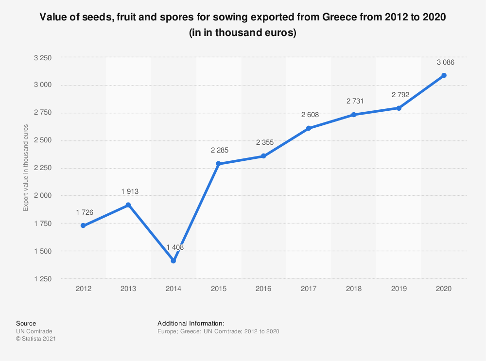 Statistic: Value of seeds, fruit and spores for sowing exported from Greece from 2012 to 2018 (in 1,000 euros) | Statista