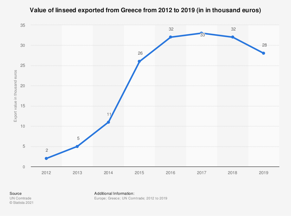 Statistic: Value of linseed exported from Greece from 2012 to 2019 (in in thousand euros) | Statista