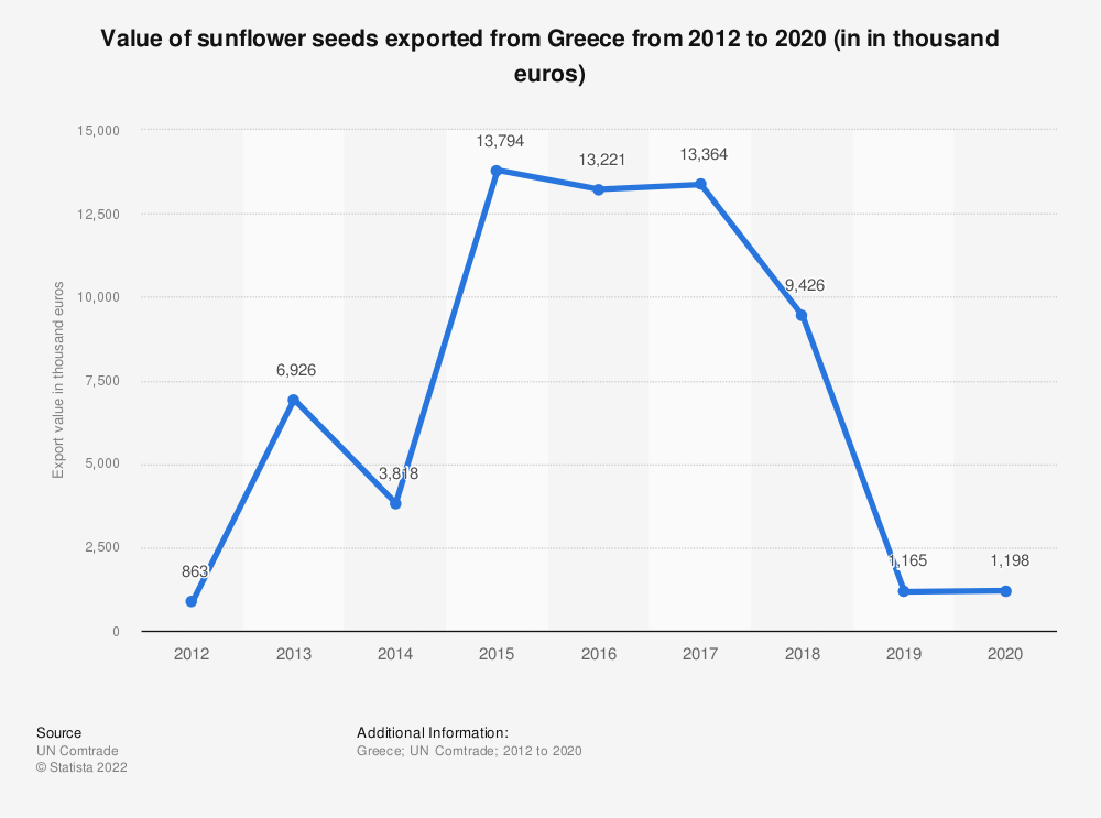 Statistic: Value of sunflower seeds exported from Greece from 2012 to 2018 (in 1,000 euros) | Statista