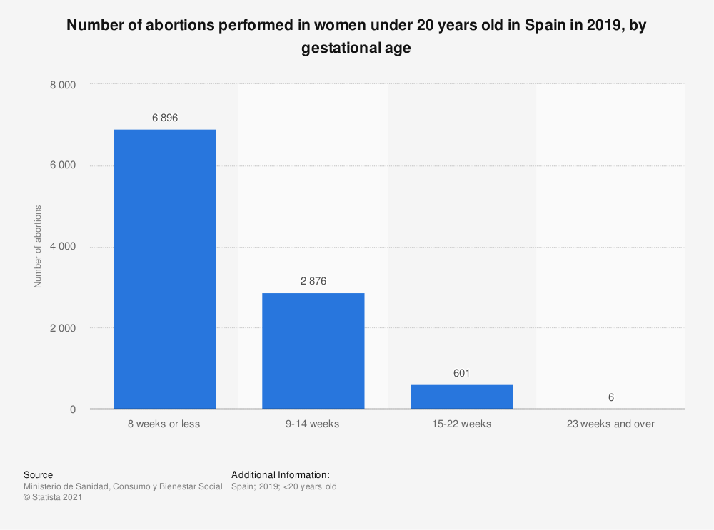 Statistic: Number of abortions performed in women under 20 years old in Spain in 2019, by gestational age | Statista
