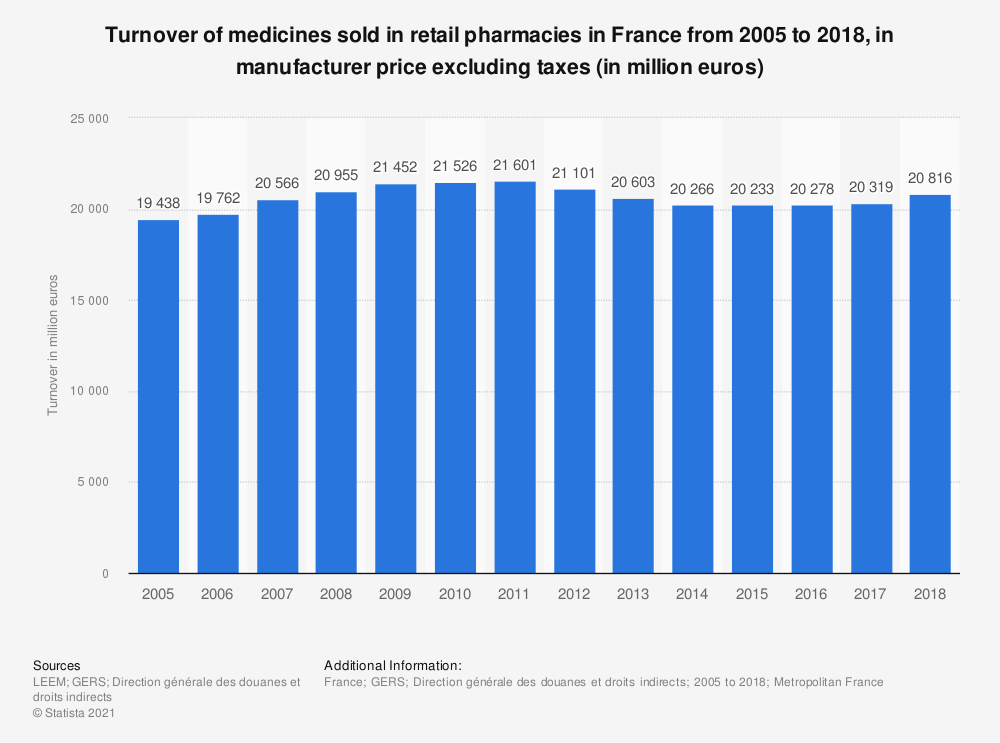 Statistic: Turnover of medicines sold in retail pharmacies in France from 2005 to 2016, in manufacturer price excluding taxes (in million euros) | Statista
